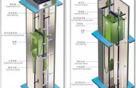 【技术分享】无机房电梯与有机房电梯优缺点