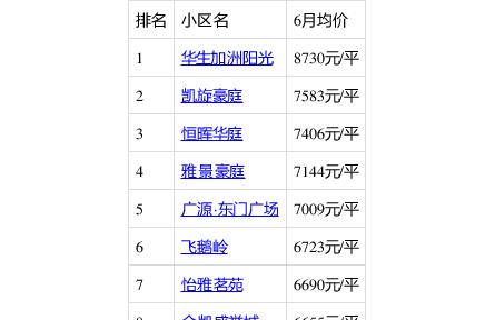 肇庆哪里的房子哪里比较有潜力?就看看六月份的四会房价走势